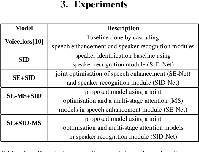 Figure 4 for Robust Speaker Recognition Using Speech Enhancement And Attention Model