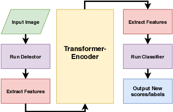 Figure 2 for Transformer-Encoder Detector Module: Using Context to Improve Robustness to Adversarial Attacks on Object Detection