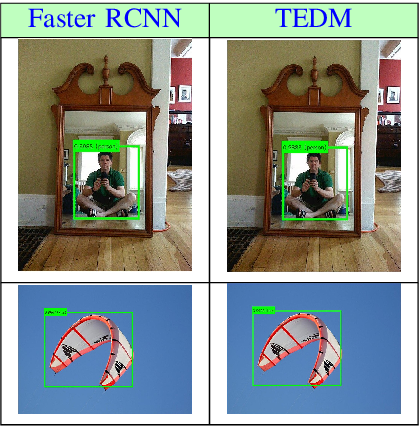 Figure 3 for Transformer-Encoder Detector Module: Using Context to Improve Robustness to Adversarial Attacks on Object Detection