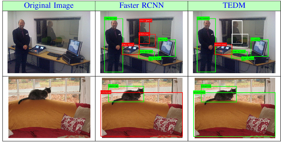 Figure 4 for Transformer-Encoder Detector Module: Using Context to Improve Robustness to Adversarial Attacks on Object Detection