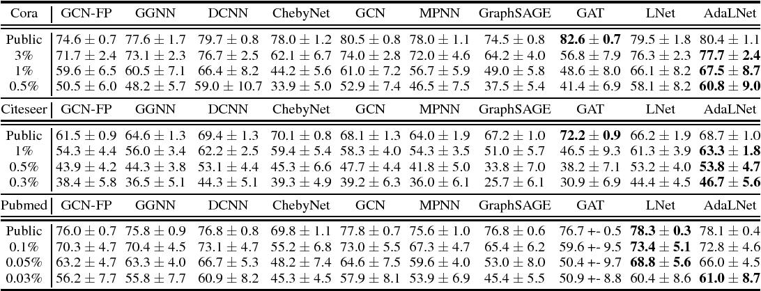 Figure 1 for LanczosNet: Multi-Scale Deep Graph Convolutional Networks