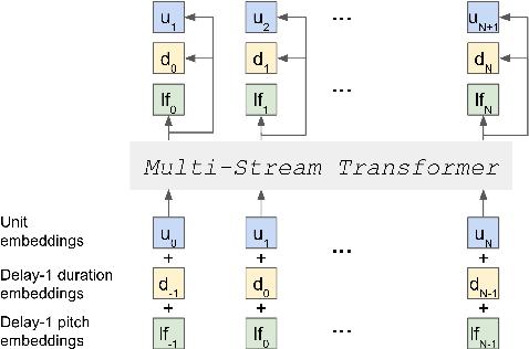 Figure 1 for Text-Free Prosody-Aware Generative Spoken Language Modeling