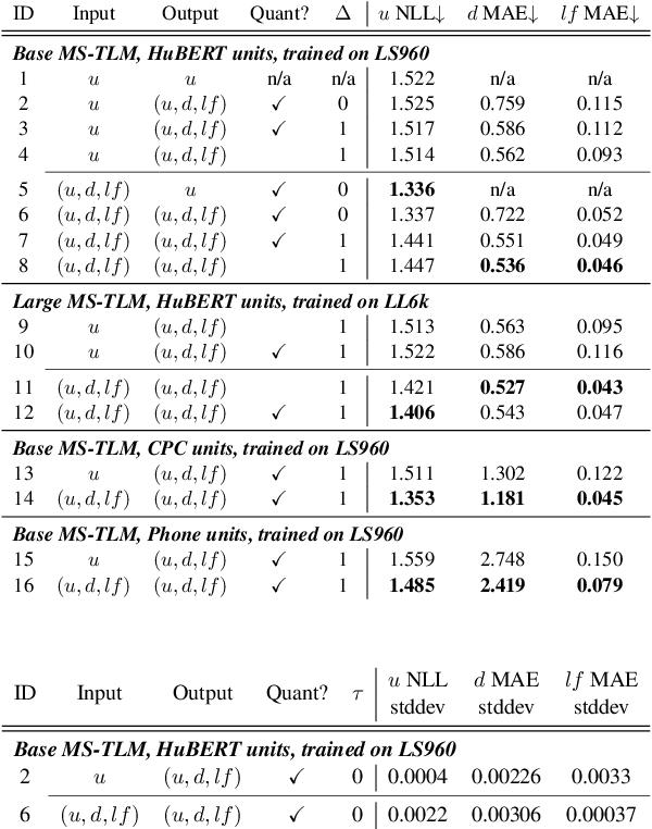 Figure 2 for Text-Free Prosody-Aware Generative Spoken Language Modeling
