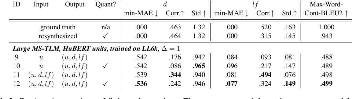 Figure 4 for Text-Free Prosody-Aware Generative Spoken Language Modeling