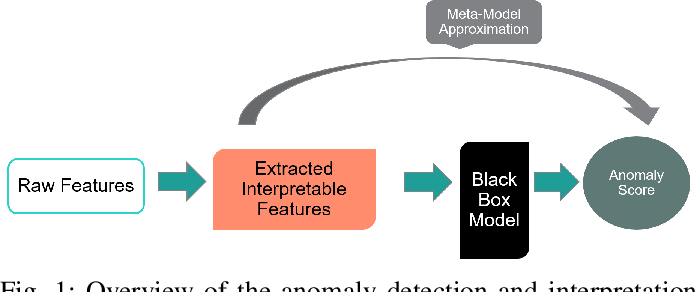 Figure 1 for An Anomaly Contribution Explainer for Cyber-Security Applications