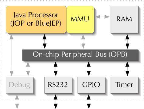 Figure 1 from VHDL vs  Bluespec system verilog: a case study