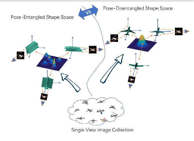 Figure 1 for Learning Pose-invariant 3D Object Reconstruction from Single-view Images