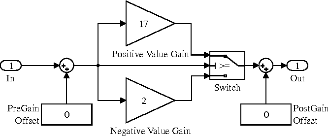 Abstract interpretation for block diagrams two case studies figure 3 ccuart Image collections
