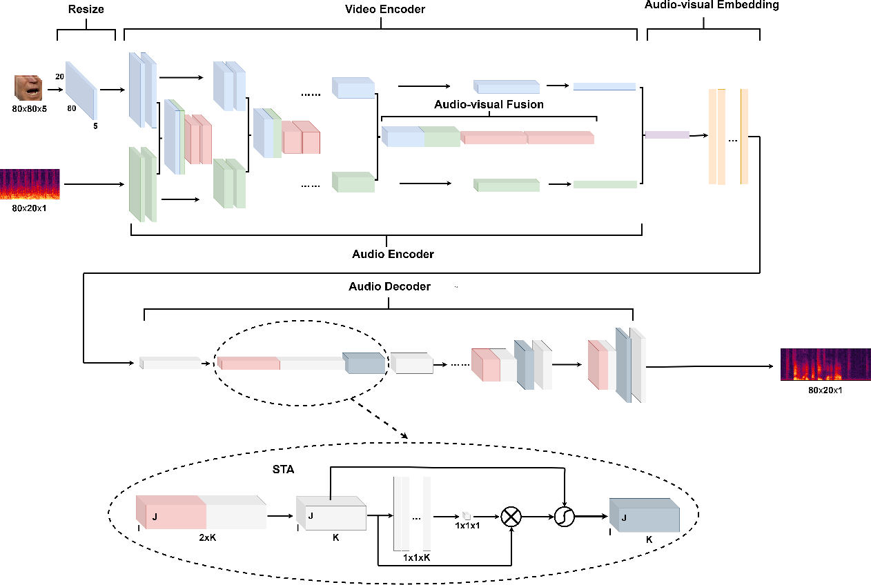 Figure 1 for AMFFCN: Attentional Multi-layer Feature Fusion Convolution Network for Audio-visual Speech Enhancement