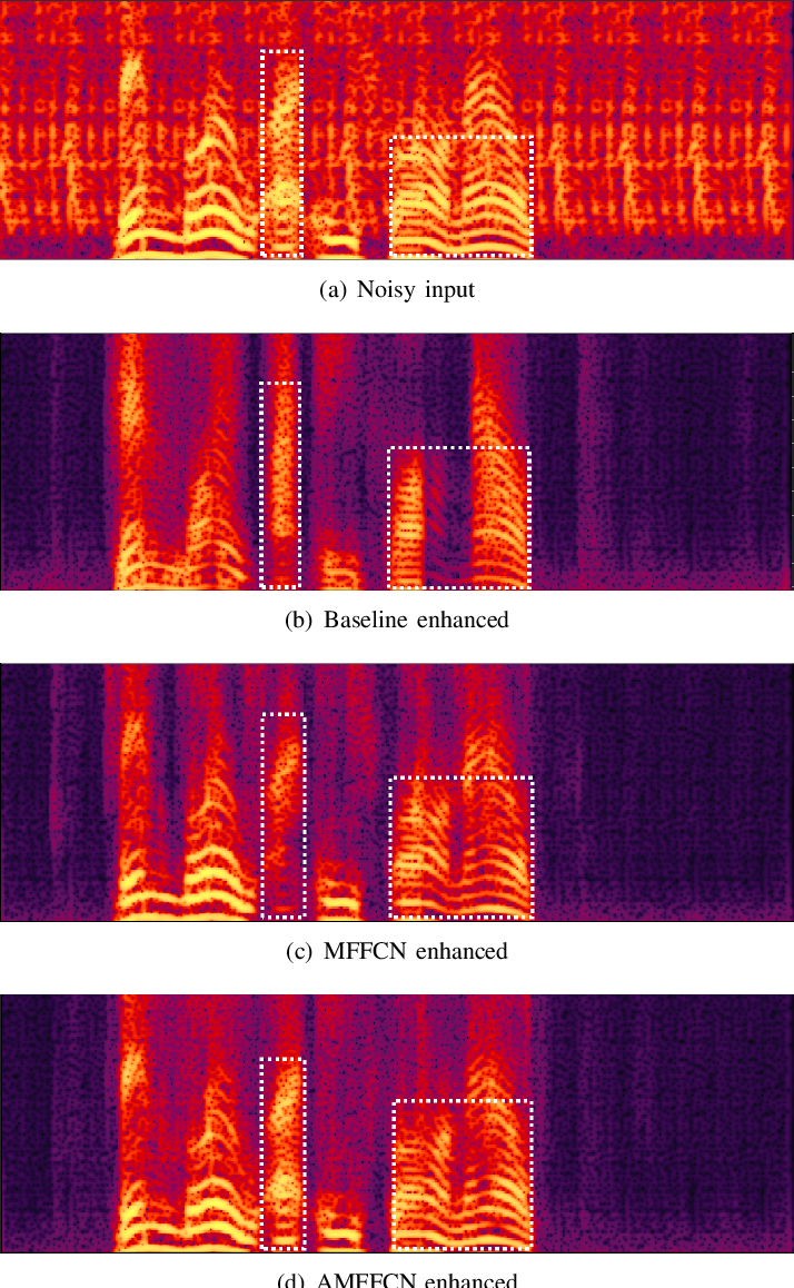 Figure 3 for AMFFCN: Attentional Multi-layer Feature Fusion Convolution Network for Audio-visual Speech Enhancement