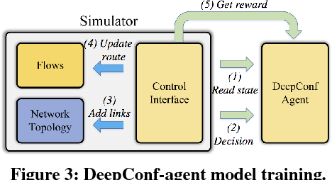Figure 3 for DeepConfig: Automating Data Center Network Topologies Management with Machine Learning