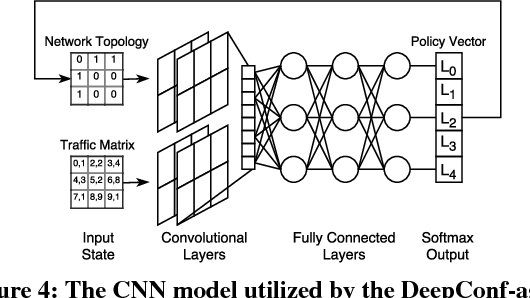 Figure 4 for DeepConfig: Automating Data Center Network Topologies Management with Machine Learning