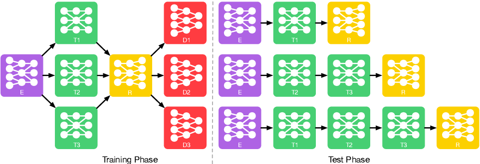 Figure 2 for Modular Generative Adversarial Networks