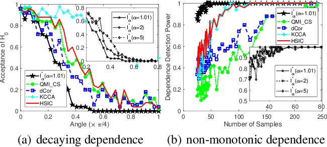 Figure 1 for Measuring Dependence with Matrix-based Entropy Functional