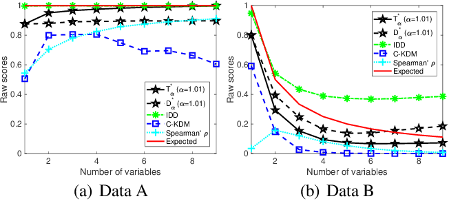 Figure 3 for Measuring Dependence with Matrix-based Entropy Functional