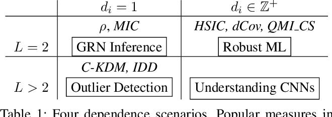 Figure 2 for Measuring Dependence with Matrix-based Entropy Functional