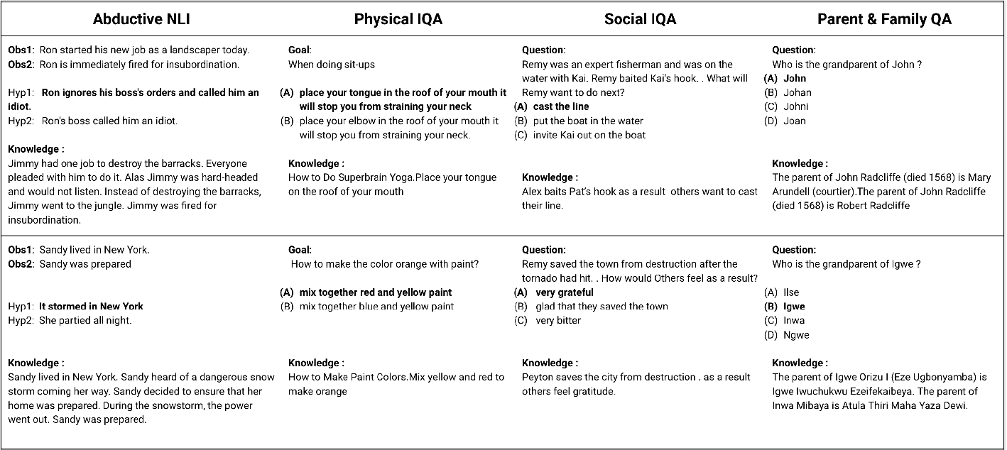 Figure 1 for Exploring ways to incorporate additional knowledge to improve Natural Language Commonsense Question Answering