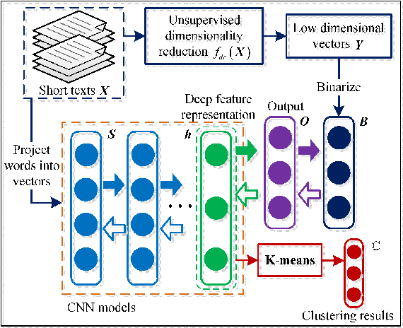 Figure 1 for Self-Taught Convolutional Neural Networks for Short Text Clustering