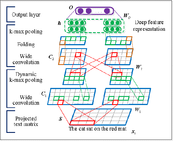 Figure 3 for Self-Taught Convolutional Neural Networks for Short Text Clustering