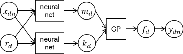 Figure 1 for Efficient Transfer Bayesian Optimization with Auxiliary Information