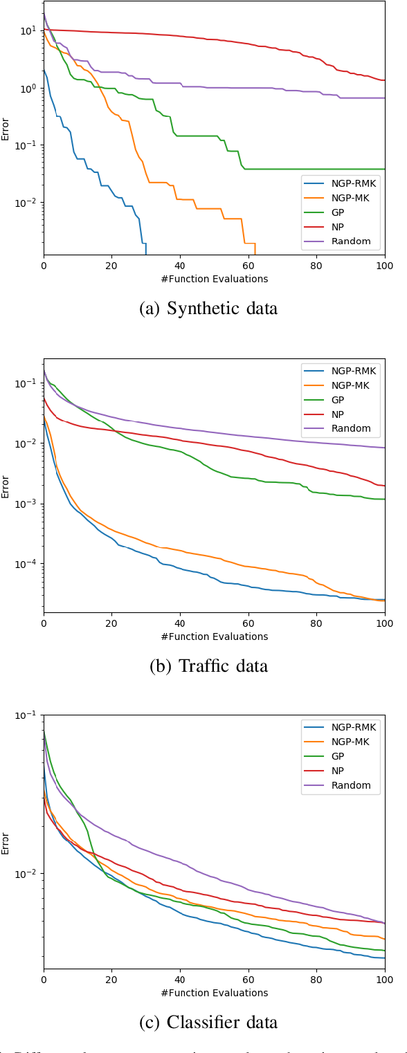 Figure 4 for Efficient Transfer Bayesian Optimization with Auxiliary Information