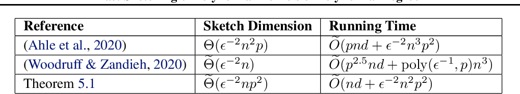Figure 1 for Fast Sketching of Polynomial Kernels of Polynomial Degree
