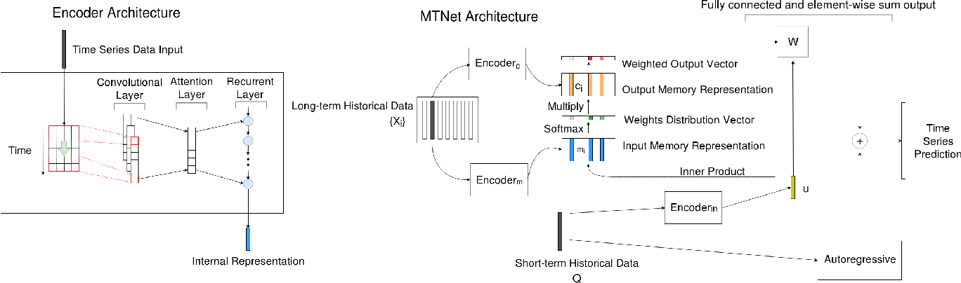 Figure 1 for A Memory-Network Based Solution for Multivariate Time-Series Forecasting