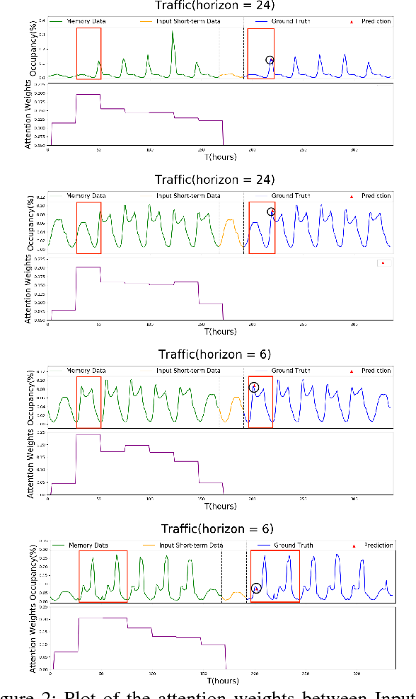 Figure 4 for A Memory-Network Based Solution for Multivariate Time-Series Forecasting