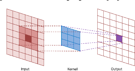 Figure 2 for Accelerated Convolutions for Efficient Multi-Scale Time to Contact Computation in Julia