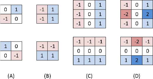 Figure 3 for Accelerated Convolutions for Efficient Multi-Scale Time to Contact Computation in Julia