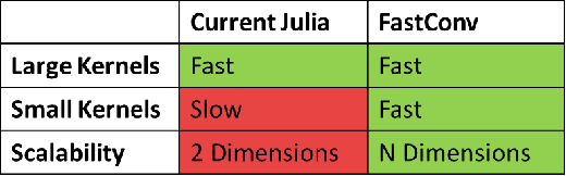 Figure 4 for Accelerated Convolutions for Efficient Multi-Scale Time to Contact Computation in Julia