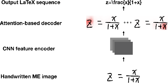 Figure 1 for Improving Attention-Based Handwritten Mathematical Expression Recognition with Scale Augmentation and Drop Attention