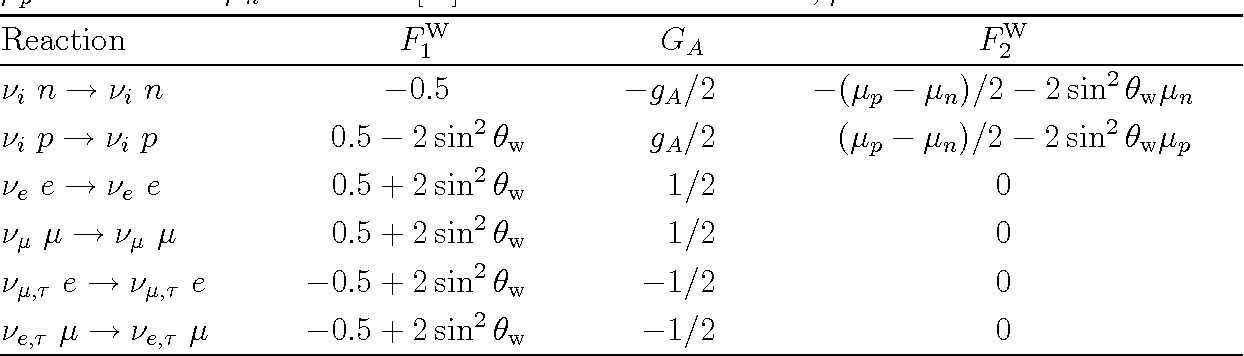 Table 1 Weak form factors in the limit of q2 → 0. Here we use sin2 θw = 0.231, gA = 1.260, µp = 1.793 and µn = −1.913 [ 8]. The index i indicates e, µ and τ .