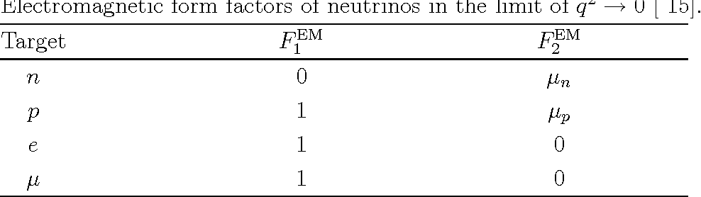 Table 2 Electromagnetic form factors of neutrinos in the limit of q2 → 0 [ 15].