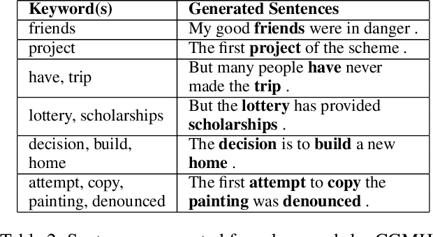 Figure 3 for CGMH: Constrained Sentence Generation by Metropolis-Hastings Sampling