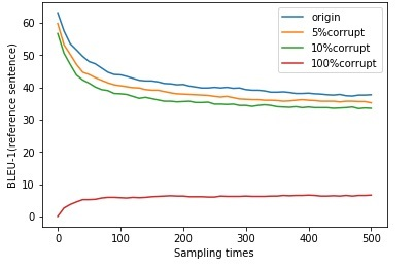 Figure 4 for CGMH: Constrained Sentence Generation by Metropolis-Hastings Sampling