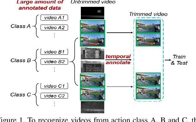 Figure 1 for Annotation-Efficient Untrimmed Video Action Recognition