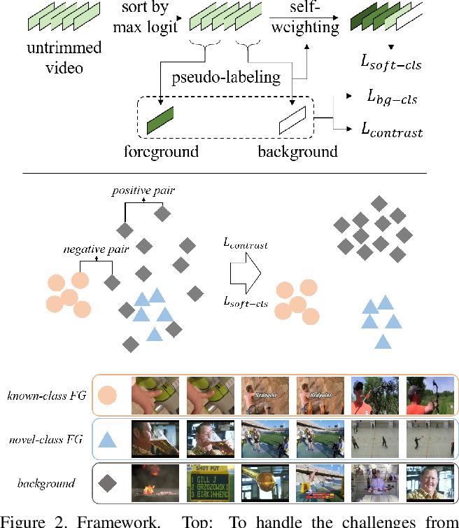 Figure 3 for Annotation-Efficient Untrimmed Video Action Recognition