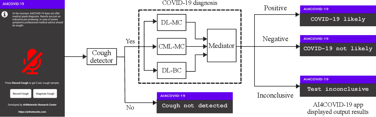 Figure 2 for AI4COVID-19: AI Enabled Preliminary Diagnosis for COVID-19 from Cough Samples via an App