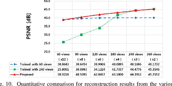 Figure 2 for Framing U-Net via Deep Convolutional Framelets: Application to Sparse-view CT