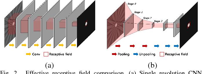 Figure 4 for Framing U-Net via Deep Convolutional Framelets: Application to Sparse-view CT
