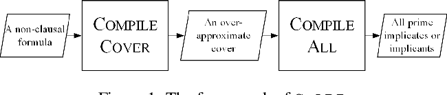 Figure 1 for CoAPI: An Efficient Two-Phase Algorithm Using Core-Guided Over-Approximate Cover for Prime Compilation of Non-Clausal Formulae