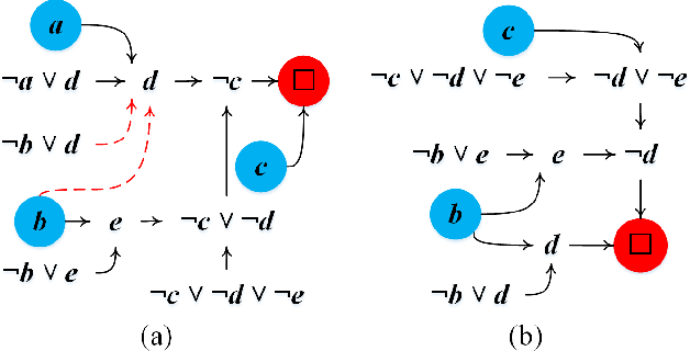 Figure 3 for CoAPI: An Efficient Two-Phase Algorithm Using Core-Guided Over-Approximate Cover for Prime Compilation of Non-Clausal Formulae