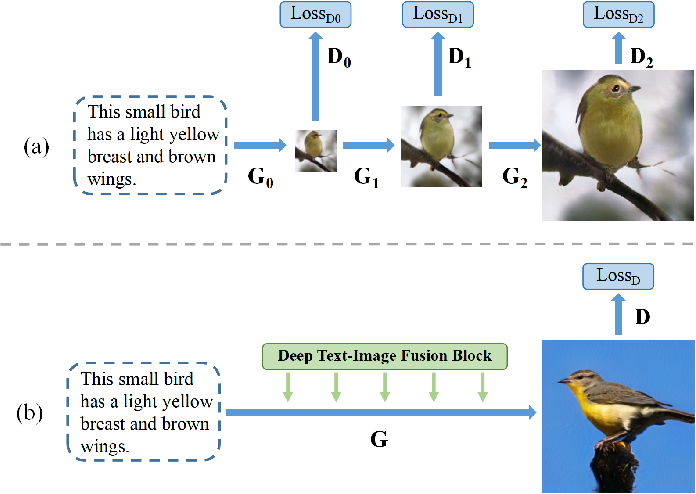 Figure 1 for DF-GAN: Deep Fusion Generative Adversarial Networks for Text-to-Image Synthesis