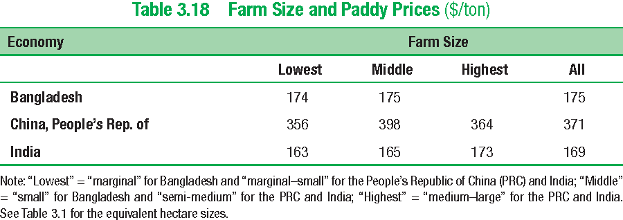 Table 3.18 Farm Size and Paddy Prices ($/ton)