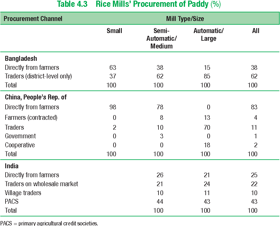 Table 4.3 Rice Mills' Procurement of Paddy (%)