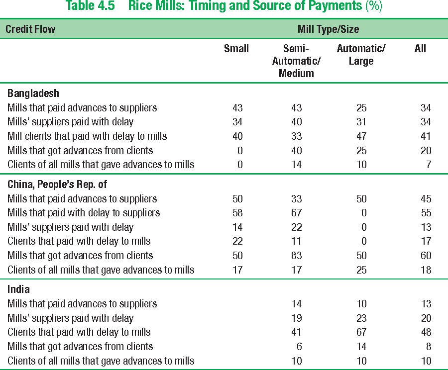 Table 4.5 Rice Mills: Timing and Source of Payments (%)