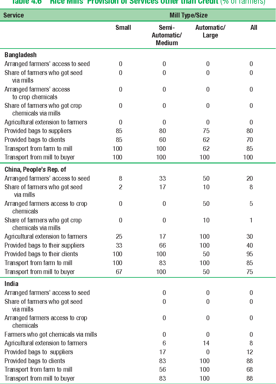 Table 4.6 Rice Mills' Provision of Services Other than Credit (% of farmers)