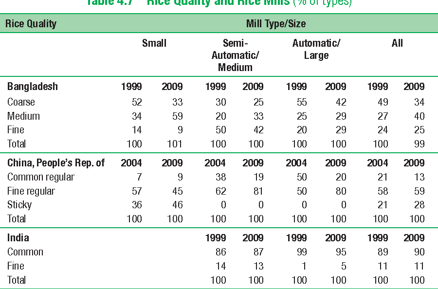 Table 4.7 Rice Quality and Rice Mills (% of types)