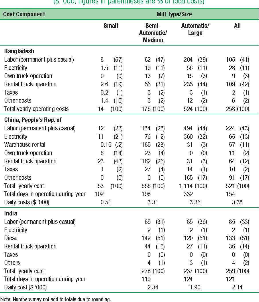 Table 4.8 Average Annual Costs per Mill